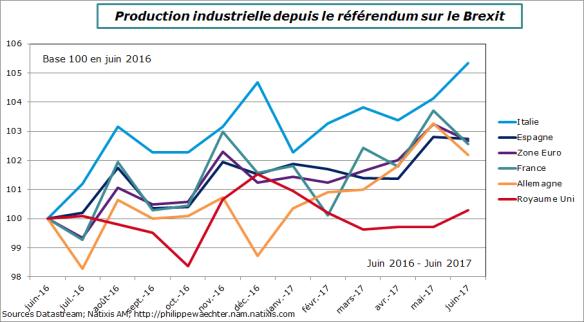 europe-2017-juin-compIPIapresBrexit