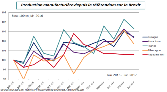 europe-2017-juin-compIPMapresBrexit