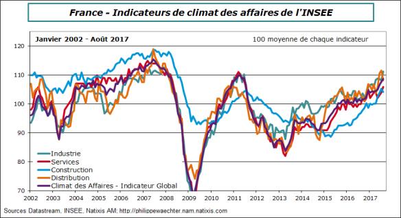france-2017-aout-climat des affaires