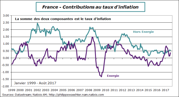 france-2017-aout-inflationdecomp