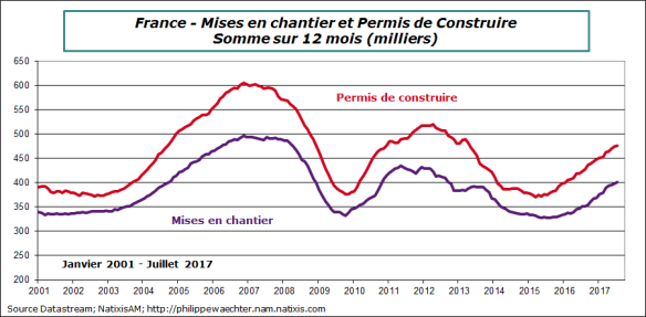 france-2017-juillet-misesen chantier
