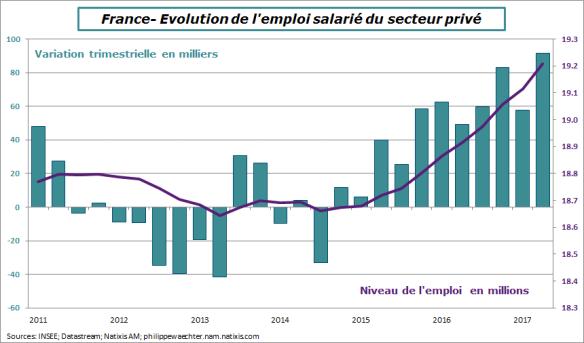 france-2017-t2-emploiprivé
