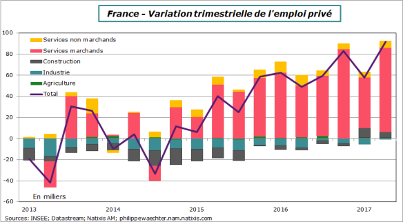 france-2017-t2-emploiprive-secteur