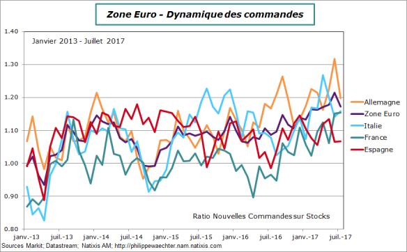 ze-2017-juillet-pays-ratiocommandes