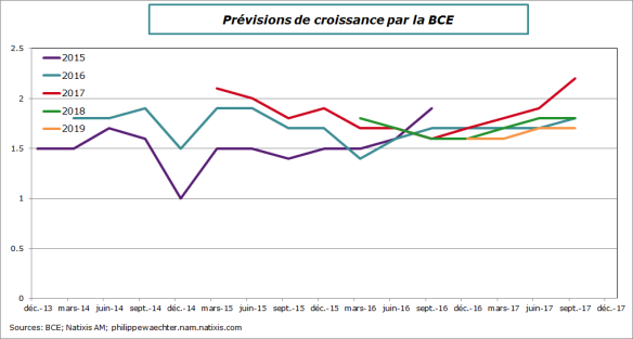 BCE-2017-septembre-croissancePIB