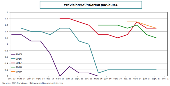 bce-2017-septembre-inflation