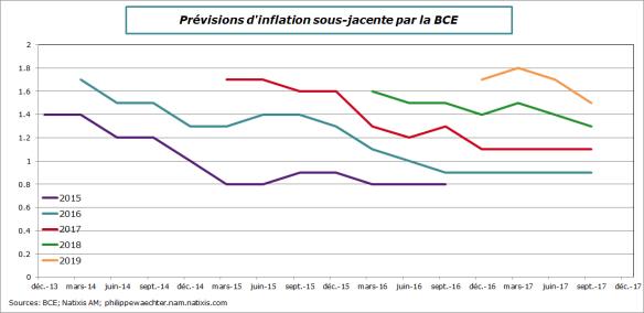 BCE-2017-septembre-prev-inf-ssjacente