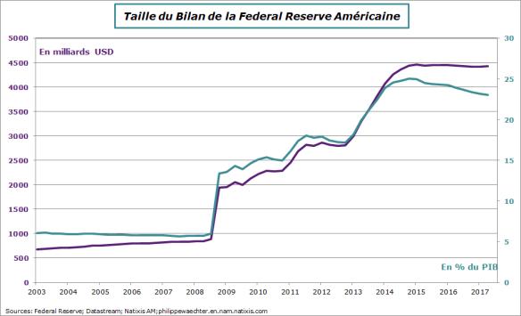 bilan Fed