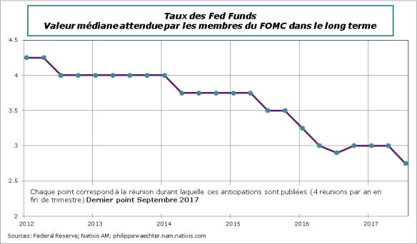 Fed-prev-median-taux-sept-2017