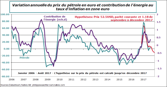 inflation-petrole-ze-aout2017.png