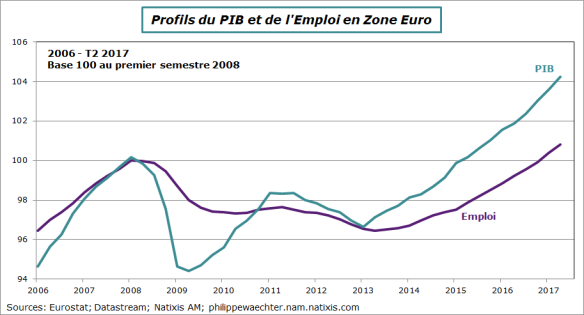 ze-2017-t2-pib-emploi