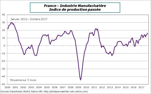 France-2017-Octobre-insee-prodPassee
