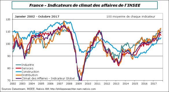 France-2017-Octobre-Insee