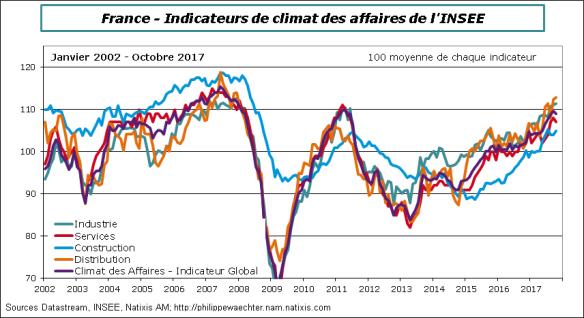 France-2017-Octobre-Insee
