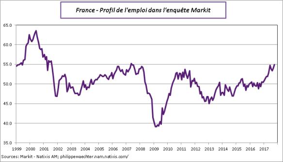 France-2017-Octobre-Markit-emploi