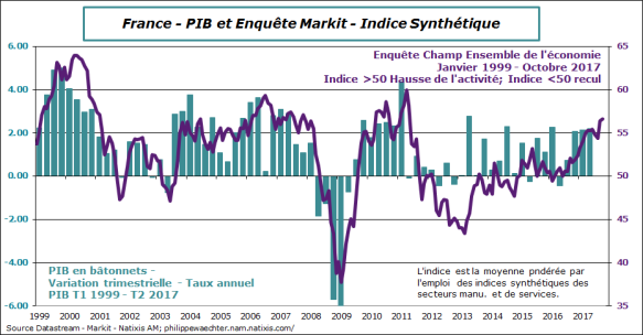 france-2017-octobre-Markit-PIB