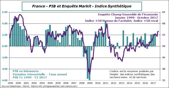 france-2017-octobre-Markit-PIB