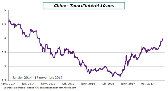 Chine-taux 10ans
