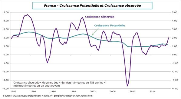 france-2017-croissance potentielle
