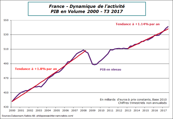 France-2017-T3-PIB-tendance