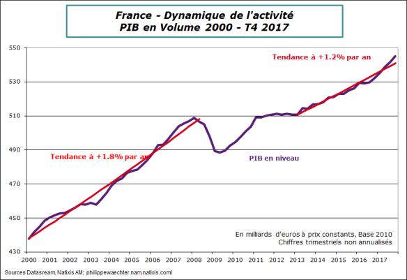 FR-2017-T4-PIBtendance