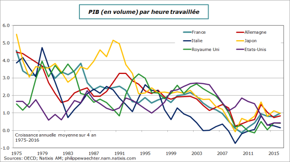 productivité-1970-2016