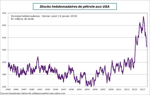 stocksPetrole-12janvier2018