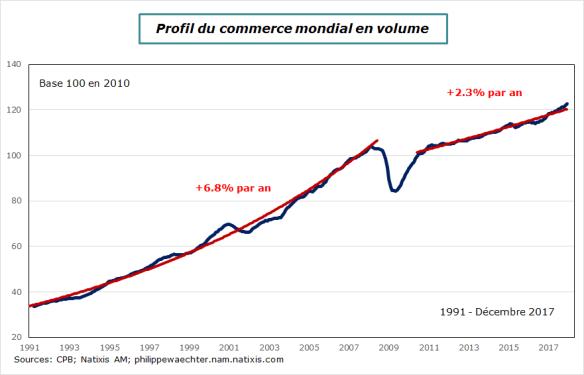 Commercemondial