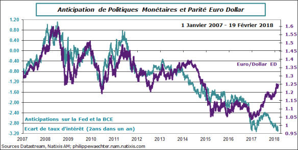 Dollar-euro-taux-19fevrier2018