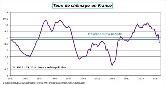 france-2017-T4-tauxdechomage.png