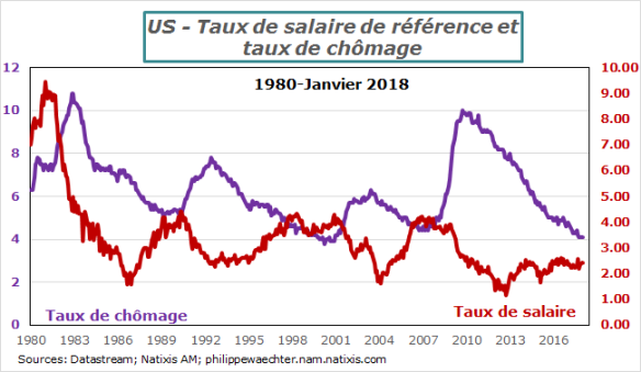 USA-2018-Janvier-salaire-Chomage