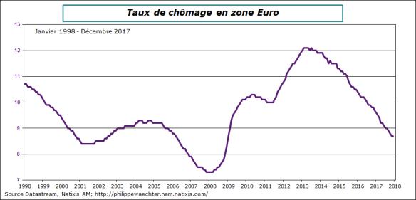 ZE-2017-décembre-taux de chomage