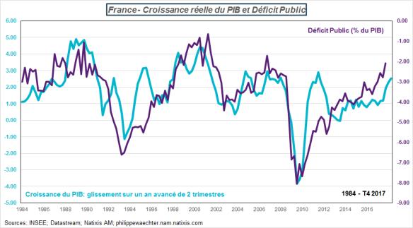 france-croissance et deficit.png