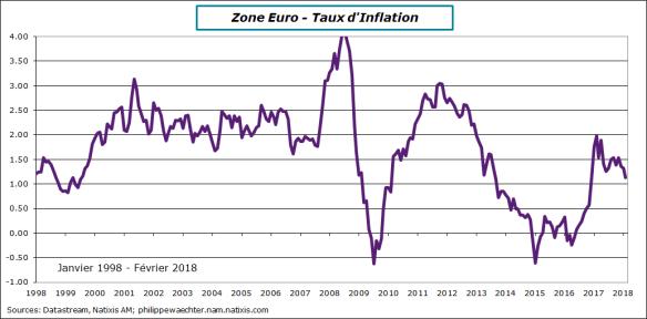ze-2018-Fevrier-inflation.png