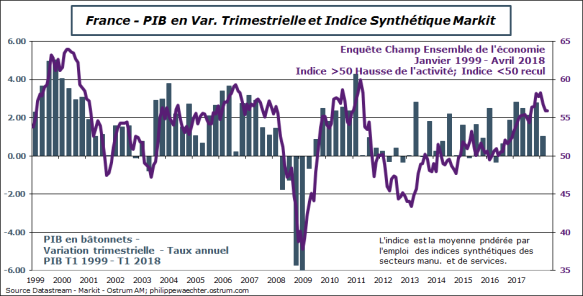 france-pib-markit.png