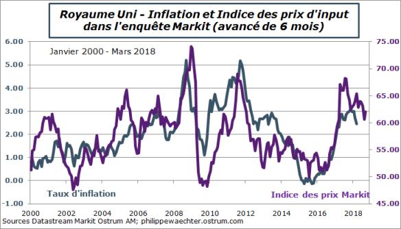 ru-inflation-markit-mars 2018.png