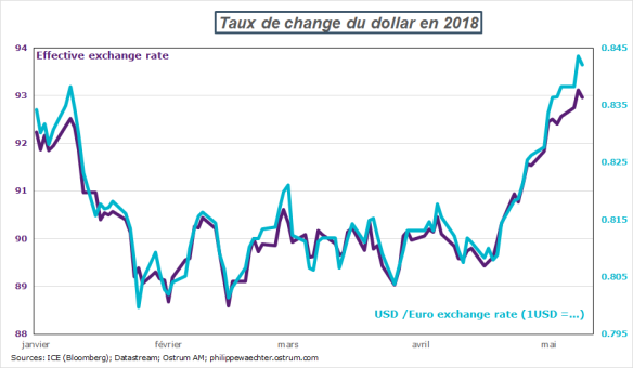 dollar-effectif-euro.png