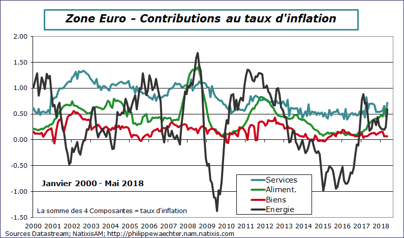 Inflationze