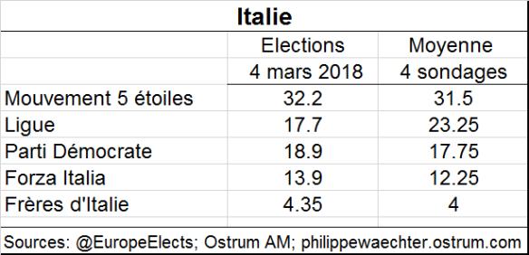 italie-sondages.png