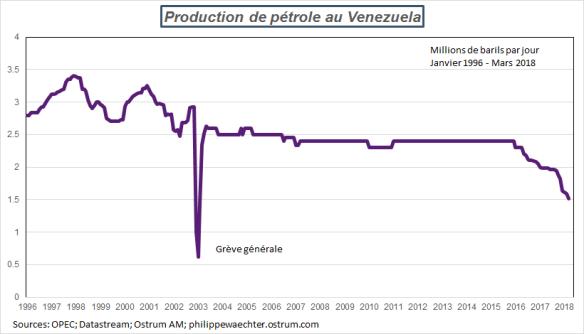 prodPetroleVenezuela