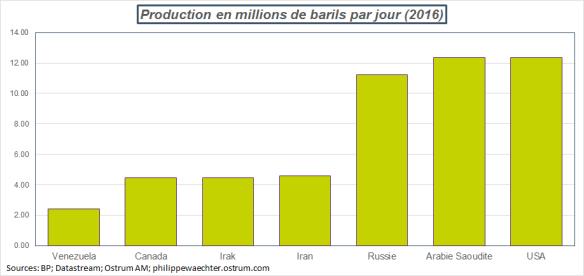 productionpetrole.png