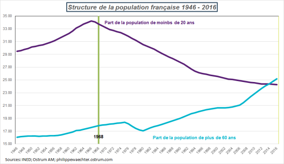 structure de la populationFrance