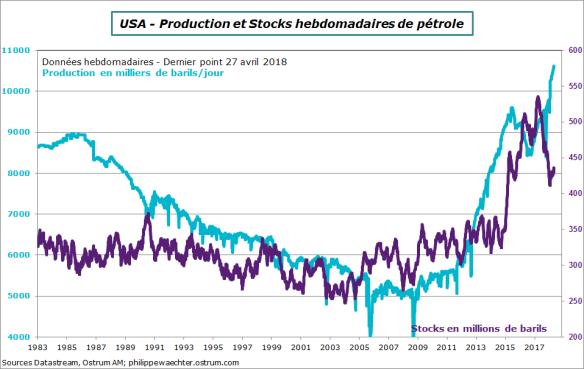 usaprodpetrole&stocks