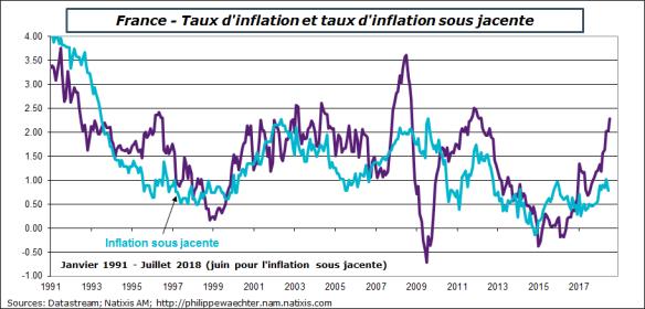 france-2018-juillet-inflation.png