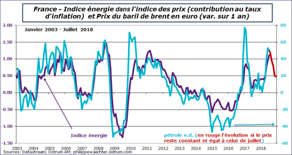inflation-petrole-france.png