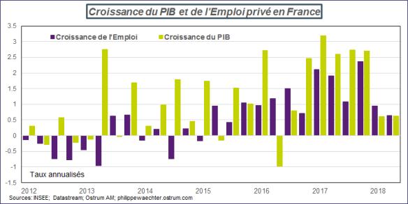 france PIBemploi.png
