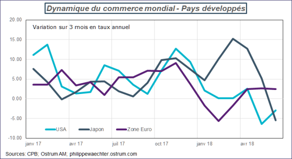 commerce Mondial-developpés