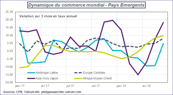 commerce Mondial-emergents
