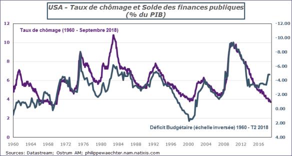 deficitpublic-txchomageUS.png