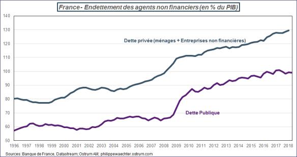 detteprivee-dettepublique-france